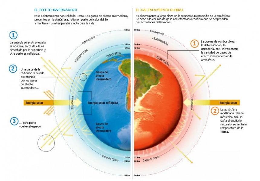 Fuente: http://adictamente.blogspot.com/2012/04/calentamiento-global-estamos-solo-2.html