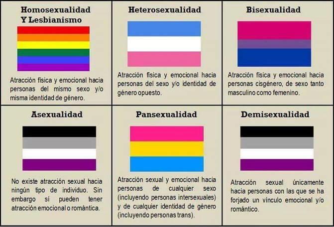 Pansexualidad y tipos de sexualidades