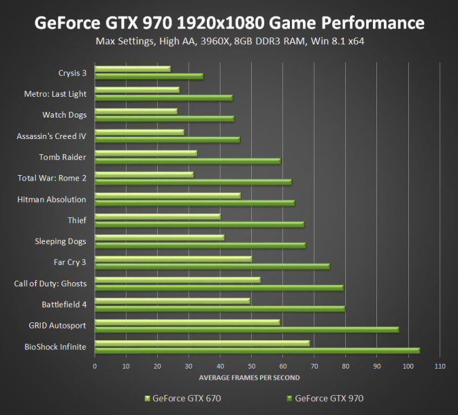 nvidia gtx 970 crysis 3