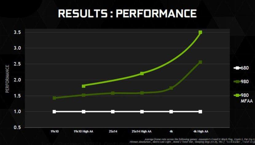 performance gtx 980 vs