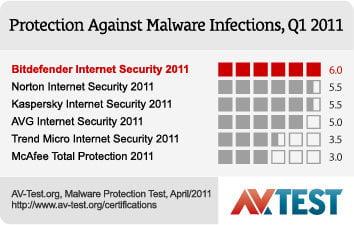 bitdefender best antivirus 2011