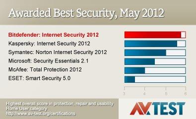 bitdefender best antivirus 2012