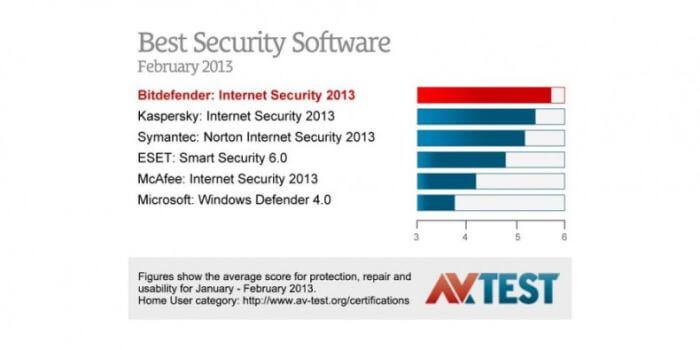 bitdefender best antivirus 2013