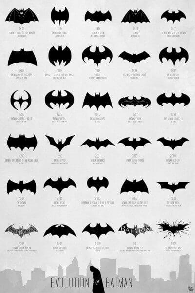 Evolución de los símbolos de Batman