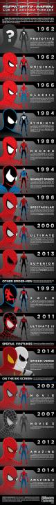 Infografía sobre la evolución del traje del Hombre Araña