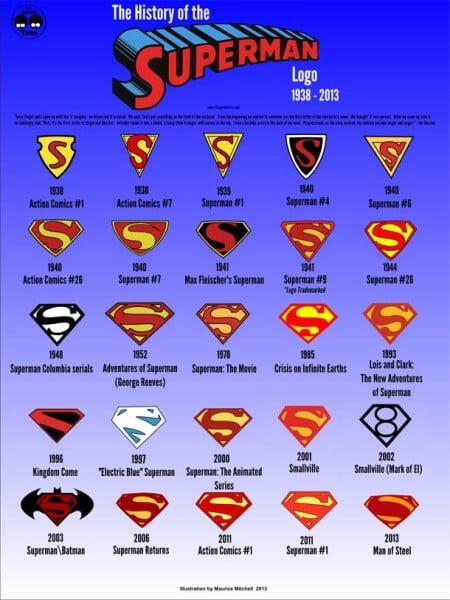 Evolución del Logo de Superman