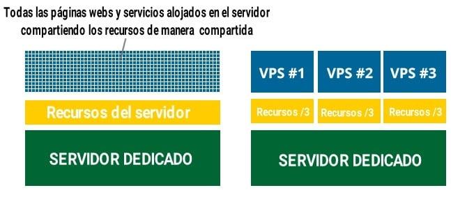 diferencia entre vps servidor y shared hosting