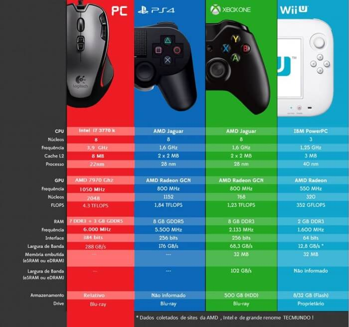 especificaciones técnicas xbox vs ps4 vs pc