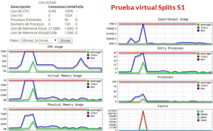 grafica prueba 1 virtual splits