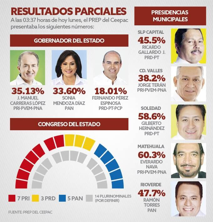 mapa político san luis potosi 2015