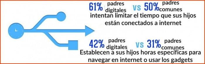 padres digitales controlan el internet
