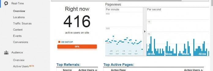 Gracias a viertual splits + cloudflare + wp rocket, se logró hasta un pico de 416 visitas dentro del sitio web