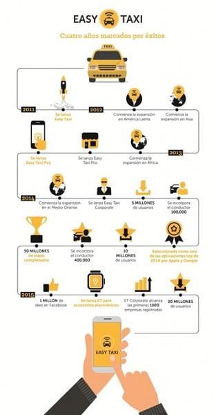 infografia evolución de easy taxi
