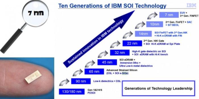 procesadores de 7nm ibm y samsung
