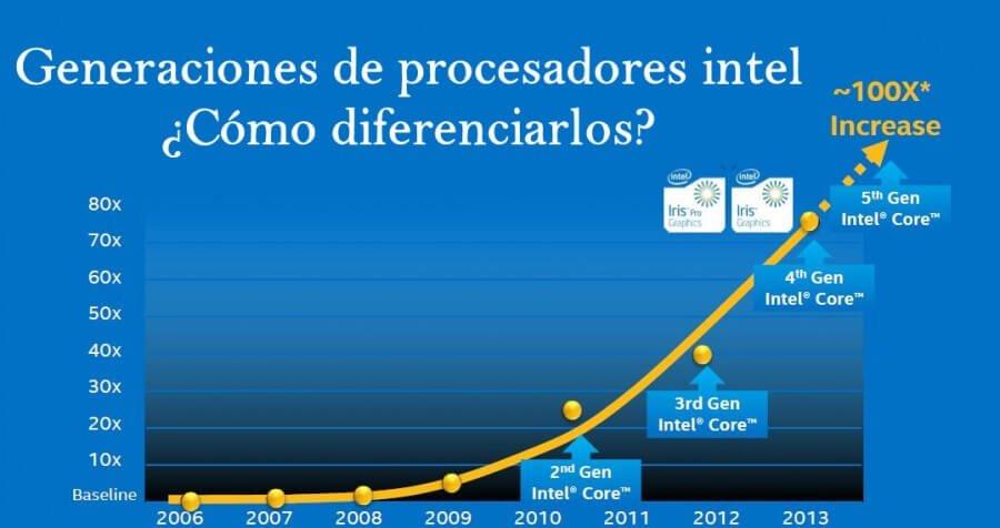 Diferencias entre generaciones de procesadores intel | NeoStuff