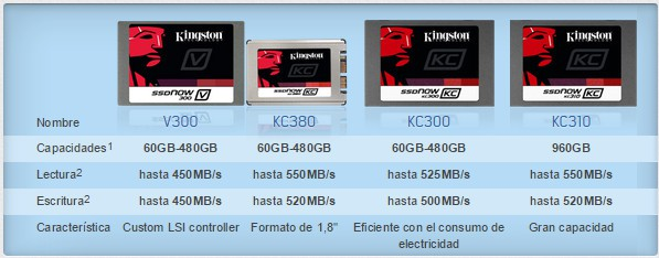 diferencias ssd kingston KC series
