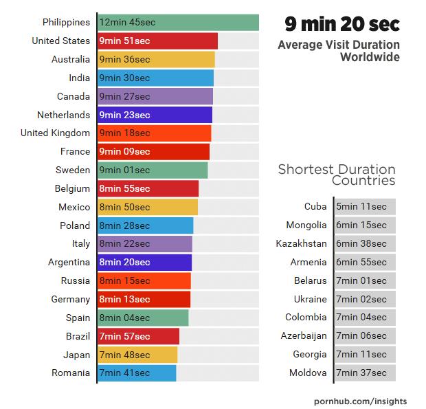 ¿cuánto tiempo duran viendo porno?