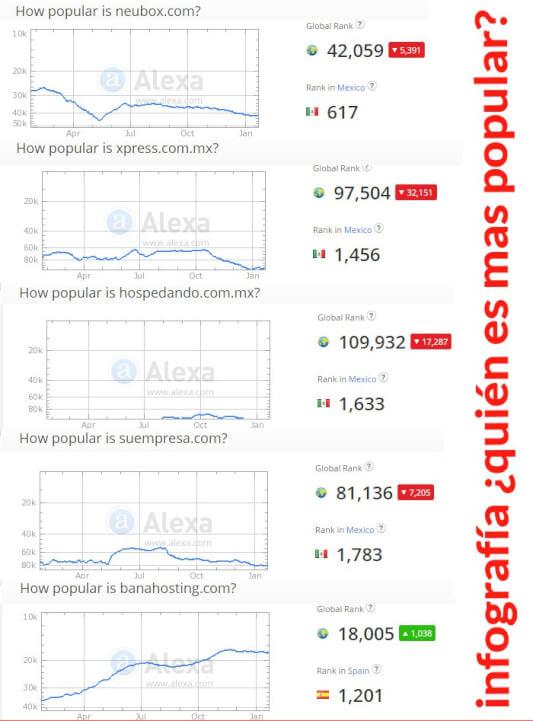 infografía mejores hostings en español ¿Cuál es el mas popular?