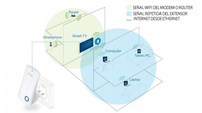 cómo funciona un extensor wifi