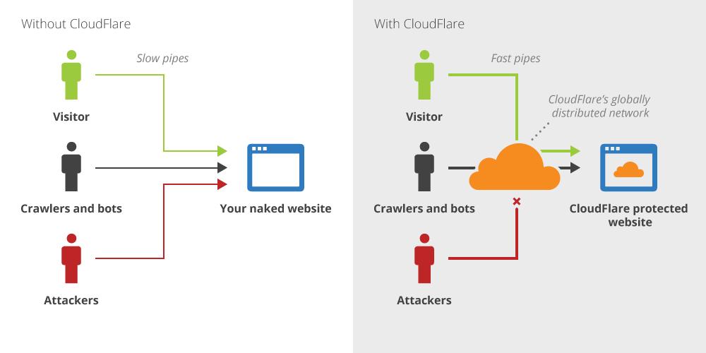 cómo funciona cloudflare